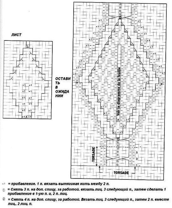 Вязание подследников двумя спицами с описанием